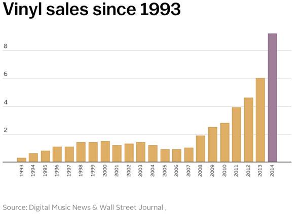Vinyl record sales statistics