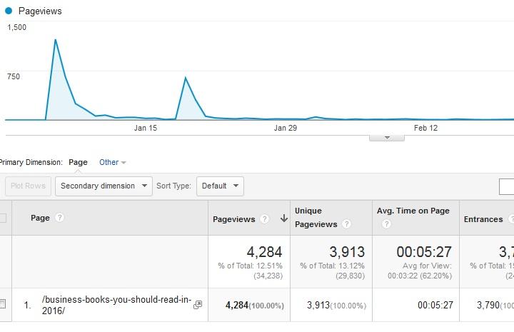 Viral Blog Post Statistics