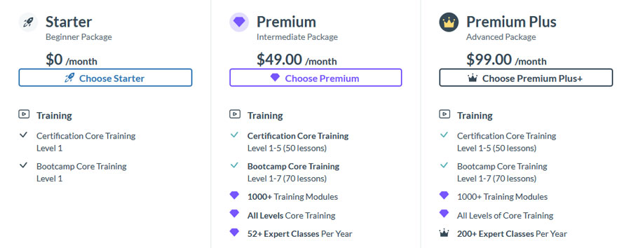 Wealthy Affiliate Training for Starter, Premium and Premium Plus